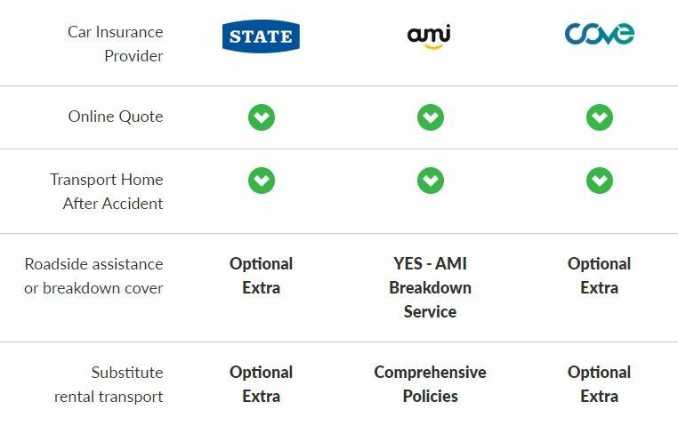 Compare Car Insurance Online