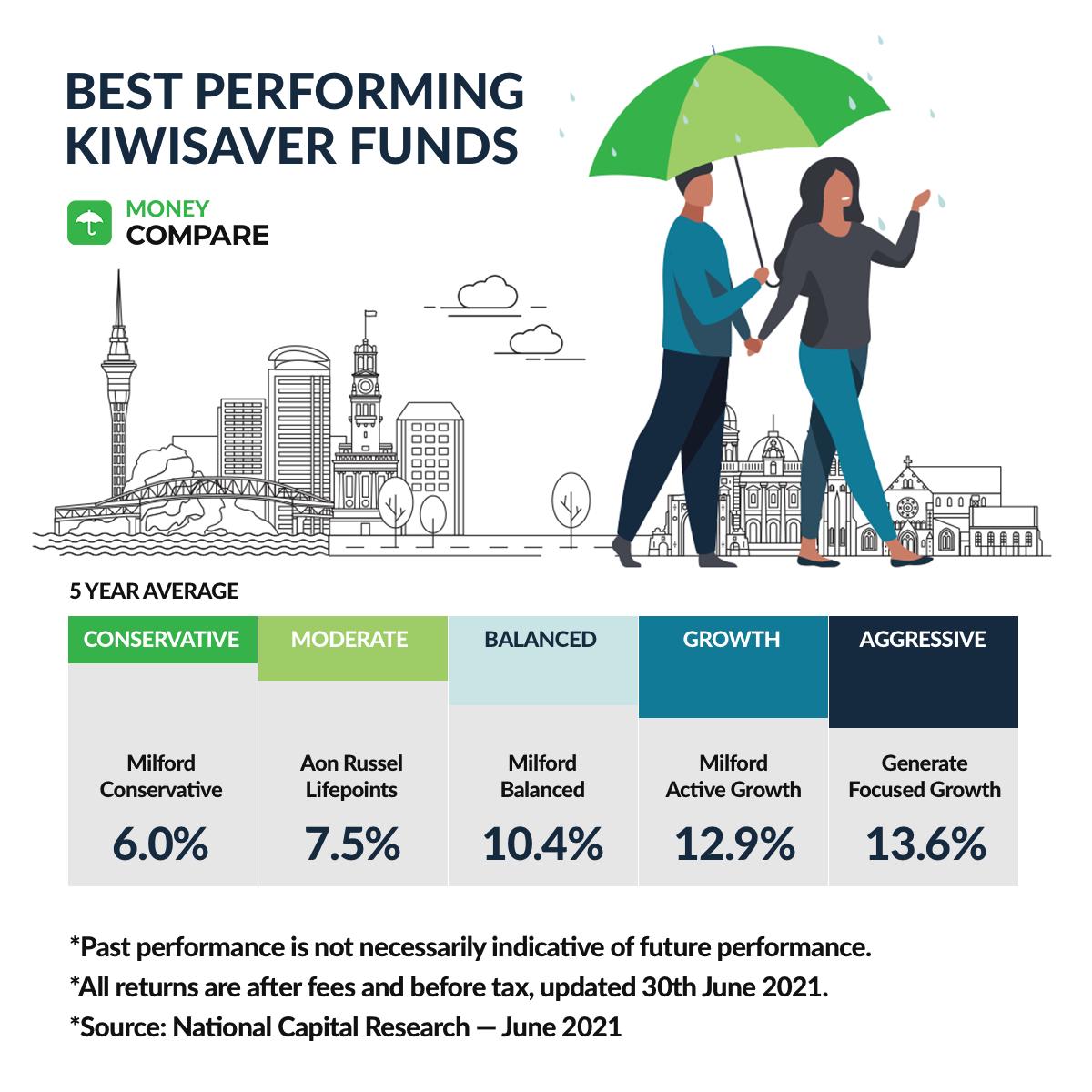 Best Performing KiwiSaver Funds